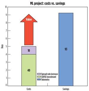 Fig. 4. Total costs vs. savings.